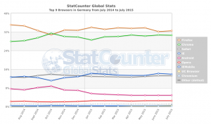 StatCounter-browser-DE-monthly-201407-201507